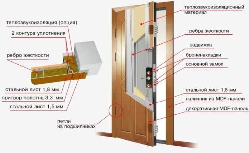 Двери со звукоизоляцией