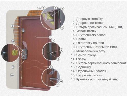 Конструкция входных дверей. Из чего состоит входная металлическая дверь?