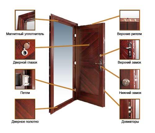 Конструкция входных (металлических) дверей