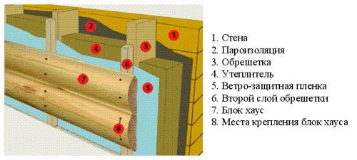 Монтаж блок хауса шаг за шагом