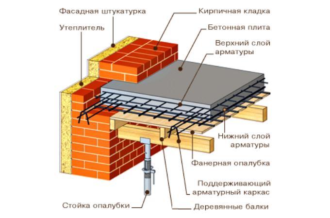 Монолитная плита перекрытия своими руками для дома