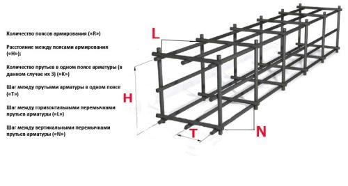 Расчет арматуры для ленточного фундамента. Пример