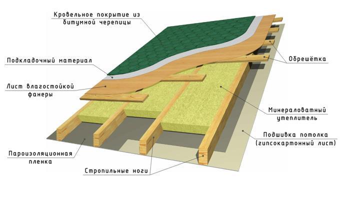 Расчет постоянной нагрузки на крышу