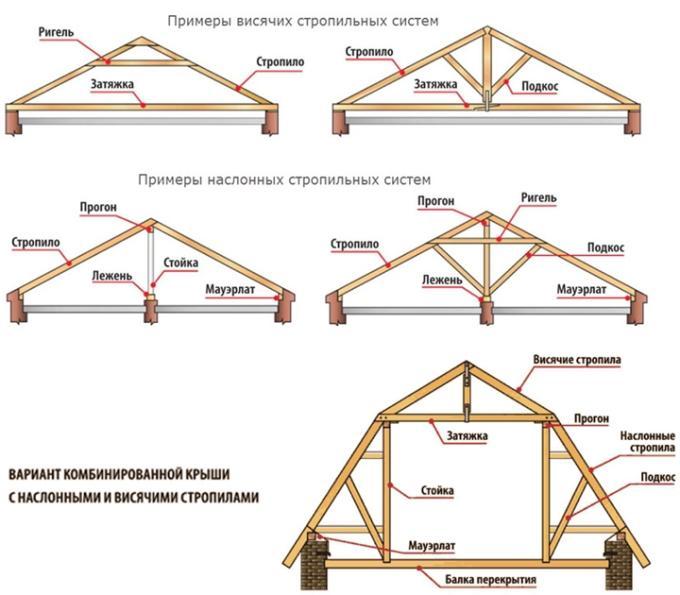 Типы и конструкция стропил