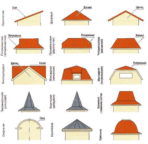 Какие бывают крыши в частных домах
