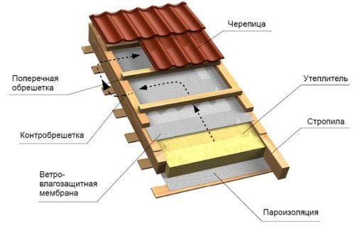 Проект крыши для дома
