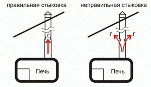 Схема стыковки дымовых труб