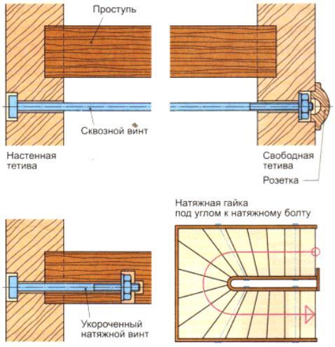 Использование натяжных болтов в лестнице на тетивах