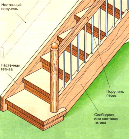 Процесс установки деревянной лестницы на тетивах