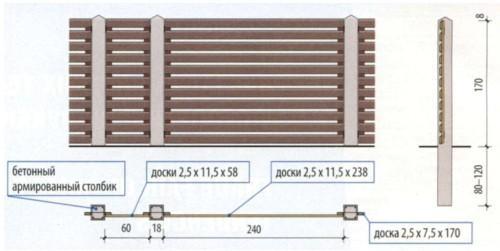 Деревянный забор для дачи: штакетник и бетонные столбы