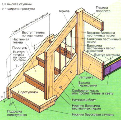 Из чего состоит деревянная лестница: основные детали