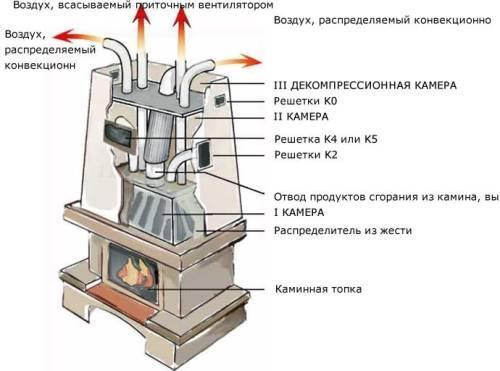 Как сделать камин? Правила и рекомендации
