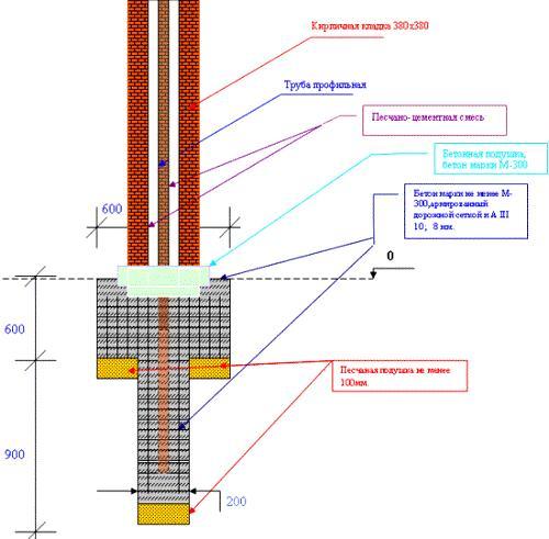 Как правильно сделать кирпичные столбы для забора