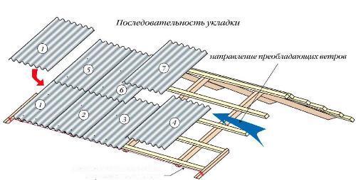 Крыша из шифера: правила укладки шифера