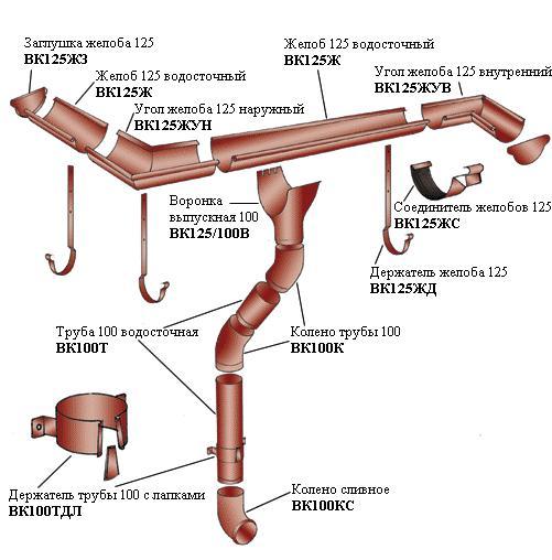 Схема монтажа водосточной системы фото 894