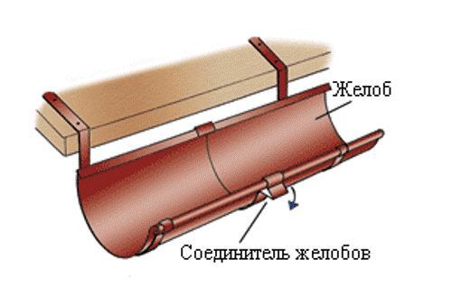 Соединение желобов