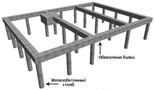 Конструкция свайного фундамента