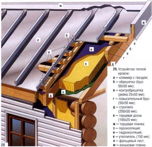 Утепление мансардной крыши. Как сделать и зачем утеплять мансарду?