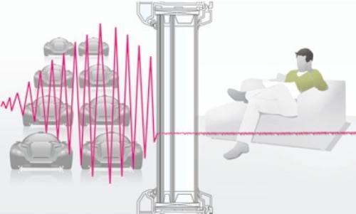 Звукоизоляция окон