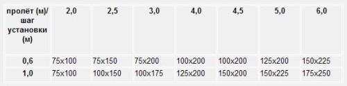 Сечение балок при нагрузке на перекрытие 400 кг/м2