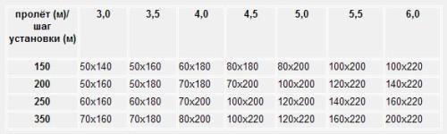 Сечение балок при нагрузке на перекрытие 150-350 кг/м2