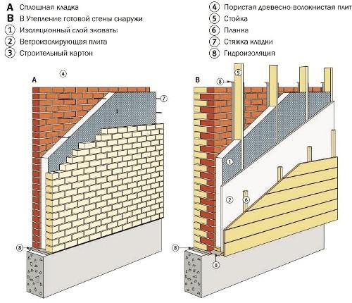Как утеплить кирпичный дом своими руками?