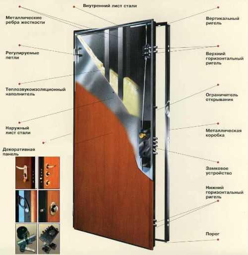 Как утеплить железную входную дверь?