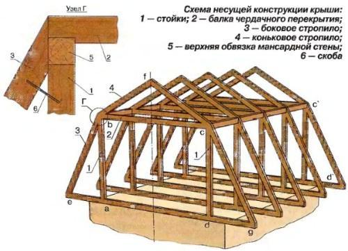 Строительство мансарды своими руками.  Схема.