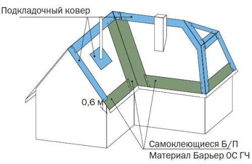В каких местах применяется прокладочный ковер под мягкую черепицу?