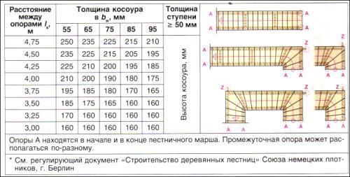 Определение размера косоура для одномаршевой лестницы, прямой лестницы и лестницы с поворотом на 90°