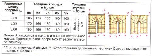 Определение размера косоура для лестницы с поворотом на 180°