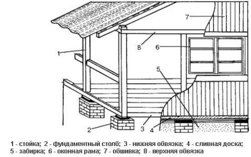 Строительство веранды своими руками