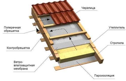 Кровельный пирог в деревянном доме