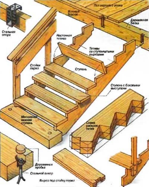 Лестница своими руками на крыльцо 3