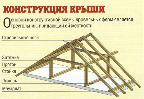 Что собой представляет конструкция крыши дома