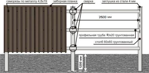 Расчет стоимости забора из профнастила. Пример расчета забор длинной 60 м