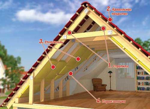 Что собой представляет крыша мансарды? Отделка мансардного этажа