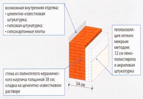 Двухслойная стена из полнотелого кирпича с утеплением пенопластом толщиной 12 см