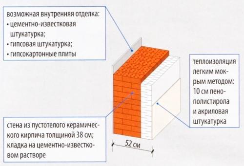 Двухслойная стена с пустотелого кирпича и утеплением пенопластом 10 см