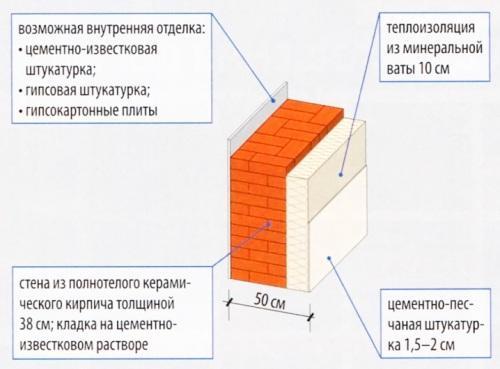 Двухслойная стена с утеплением минеральной ватой 10 см и оштукатуренная цементно-песчаной штукатуркой до 2 см