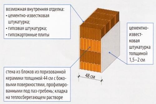 Однослойная стена, оштукатуренная цементно-известковой штукатуркой 1.5-2 см