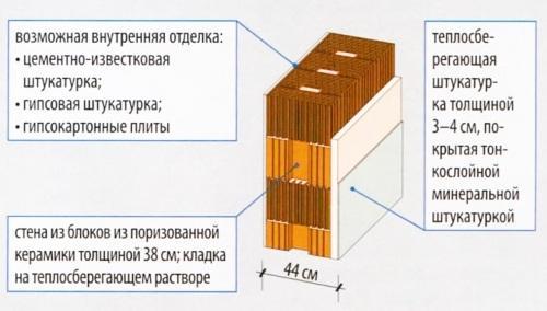 Однослойная стена с теплосберегающей штукатуркой толщиной 3-5 см, которая дополнительно покрыта тонким слоем минеральной штукатурки