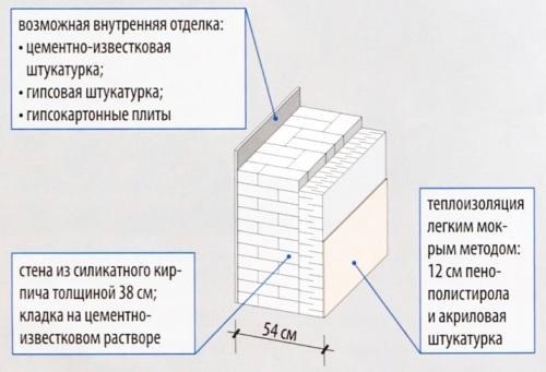 Двухслойная стена, утепленная пенопластом и оштукатурена акриловой штукатуркой