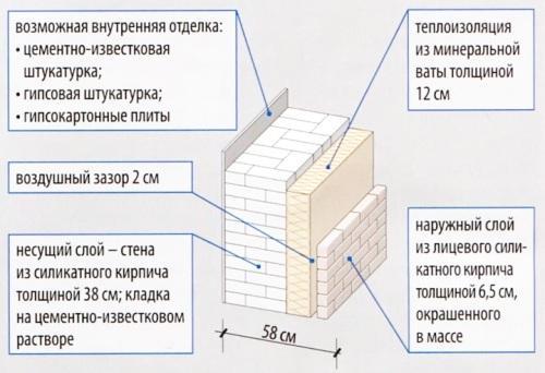 Трехслойная стена с утеплением из минеральной ваты и отделкой из фасадного силикатного кирпича