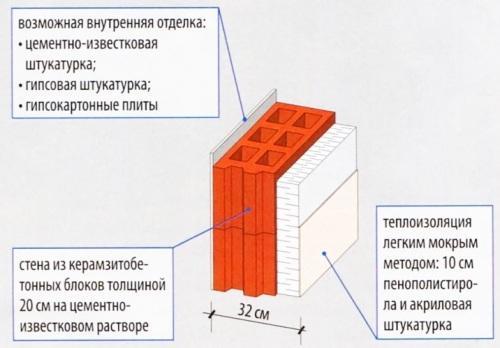 Двухслойная стена, отделанная пенополистиролом с оштукатуриванием