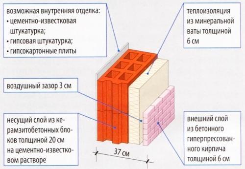Трехслойная стена с утеплением минеральной ватой и отделкой из гиперпресованного кирпича
