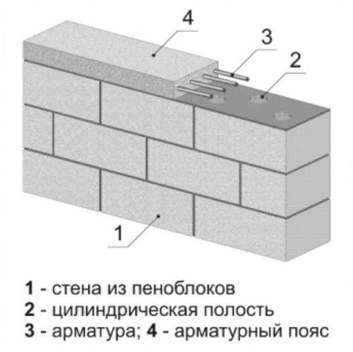 Усиление стен дома. Защита от трещин