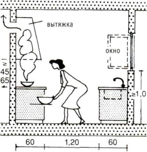 От чего зависит расстояние от плиты до вытяжки?