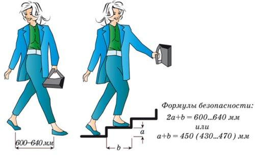 Какими должны быть размеры лестниц в частном доме?