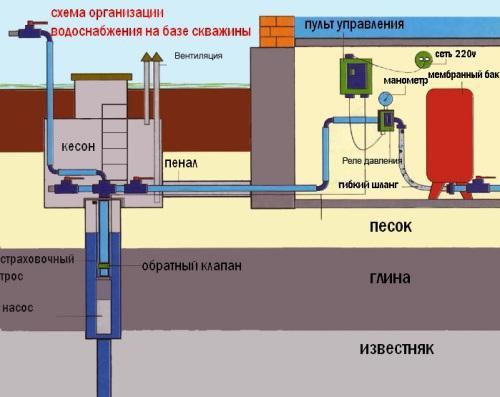 Как происходит подача воды в дом из скважины?